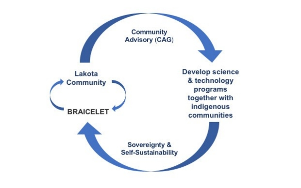 Graphic showing the Braicelet Framework