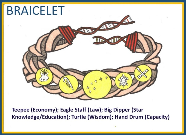 Colorful graphic of a braided bracelet with five symbols on it, with text describing the what the symbolize: Teepee (Economy); Eagle Staff (Law); Big Dipper (Star Knowledge/Education); Turtle (Wisdom); Hand Drum (Capacity)