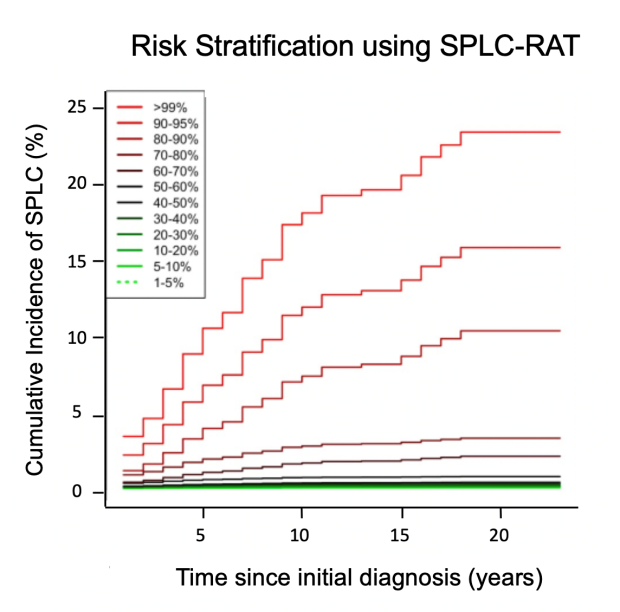 Risk Prediction Model for Second Primary Lung Cancer