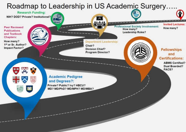 New Publication: Benchmarking Accomplishments of Leaders in American Surgery and Justification for Enhancing Diversity and Inclusion