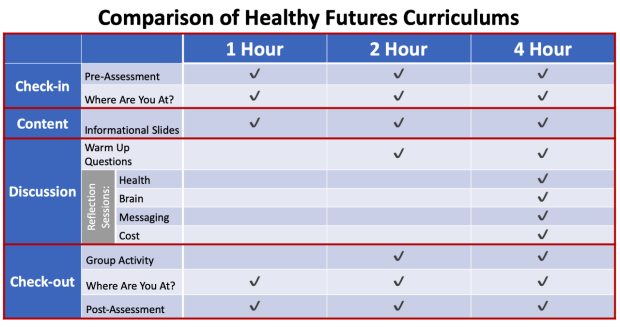 Comparisons of Health Futures Curriculums