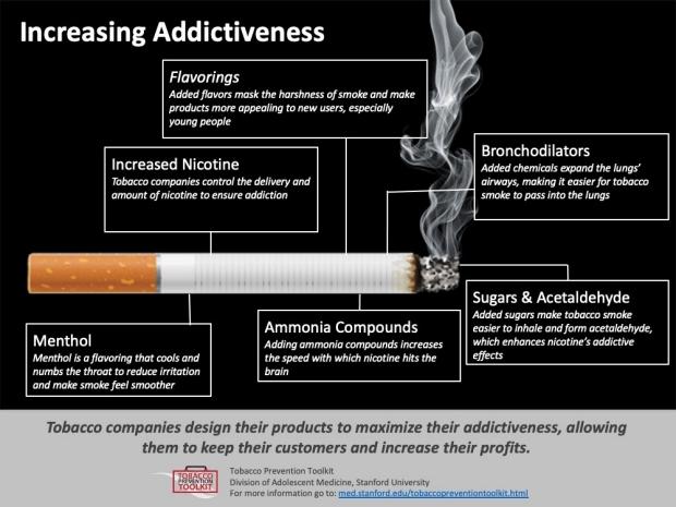 Increasing-Addictiveness-Factsheet