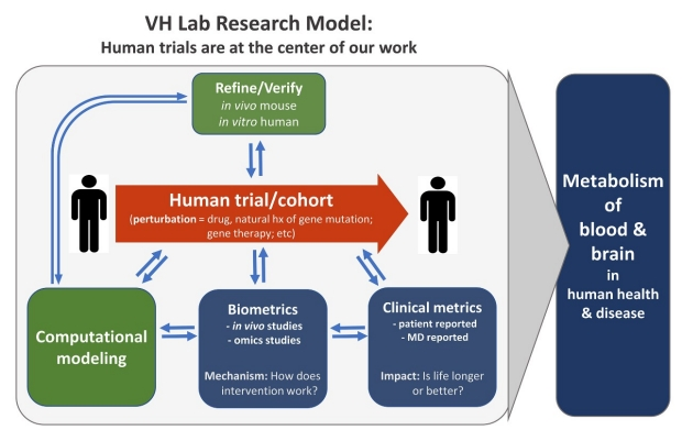 Lab Research Model & Vision