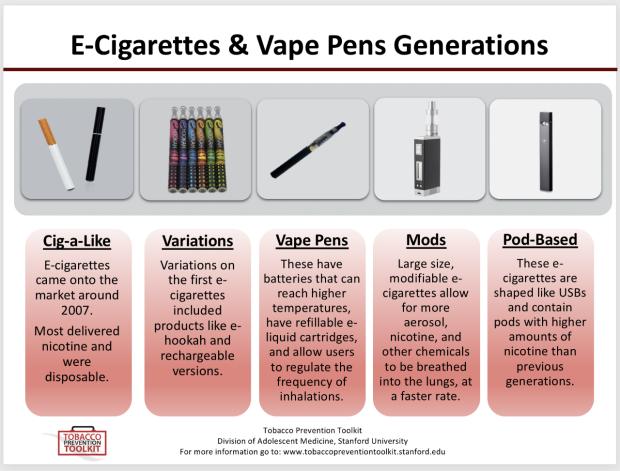 e-cigarette generations infographic