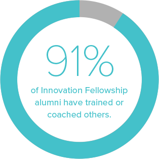 84 percent of Biodesign Fellowship alumni have trained or coached others on the biodesign innovation process