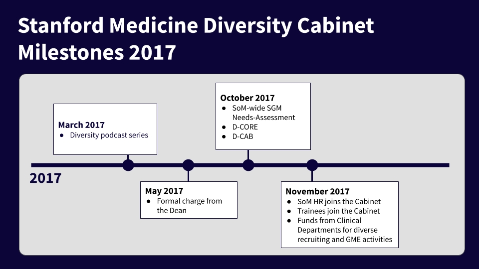 Diversity Cabinet Milestones   Diversity at Stanford