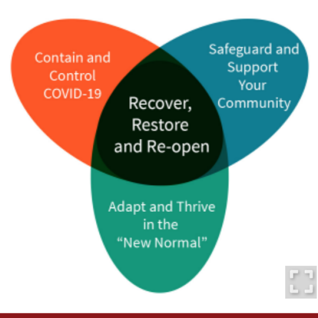 Recovers, restore and re-open graphic from Stanford Medicine News