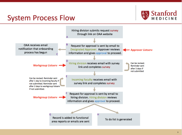 system process flow