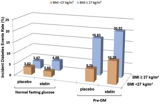Metabolic Markers to Predict Incident Diabetes Mellitus in Statin-Treated Patients (from the Treating to New Targets and the Stroke Prevention by Aggressive Reduction in Cholesterol Levels Trials)