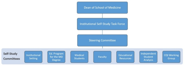 committees structure