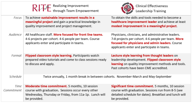Comparison of RITE and CELT, Stanford's two intensive quality improvement skills training courses