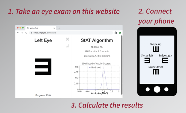 Stanford Acuity Test steps