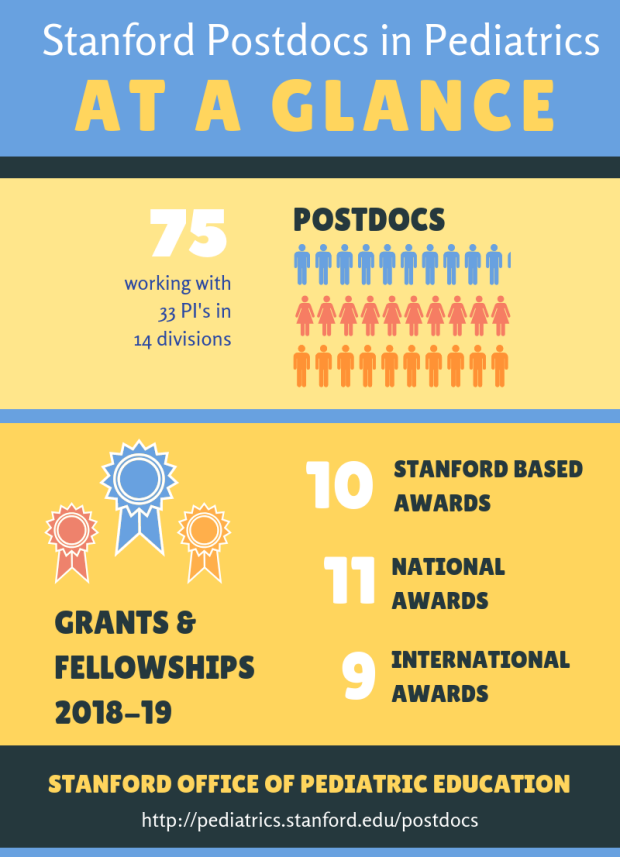 Stanford Postdocs in Pediatrics at a Glance Infographic