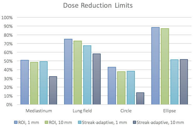 Dose Reduction Limits