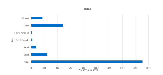 Stanford Precision Health Biobank Race Demographic