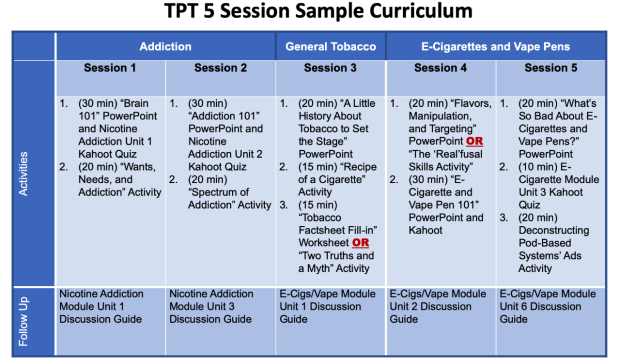 5 Session timetable